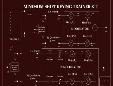 MSK Trainer Kit