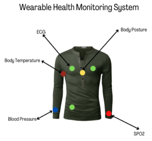 Wearable Health Monitoring System