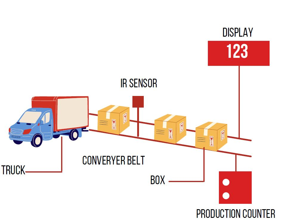 conveyor belt counting system