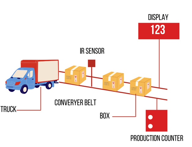 Production Counter system